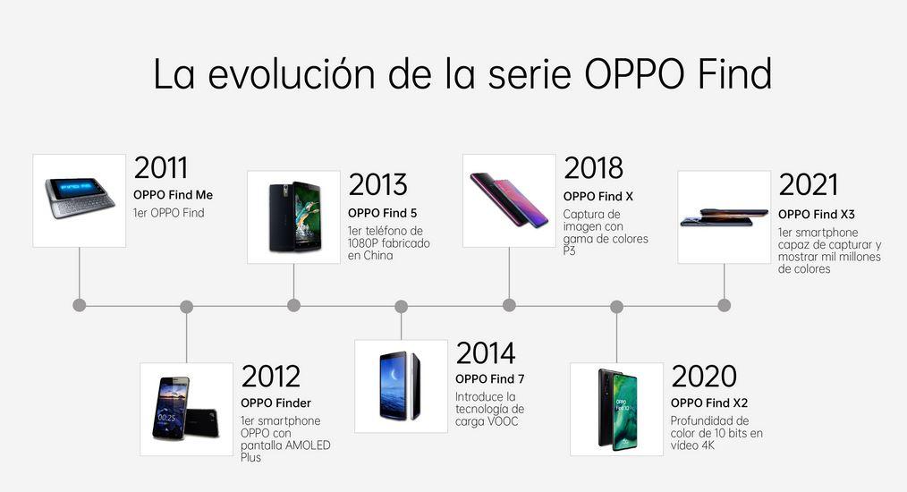 evolución de la serie OPPO FIND